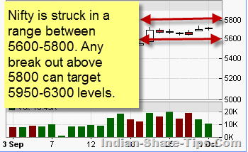 Nifty struck in a range