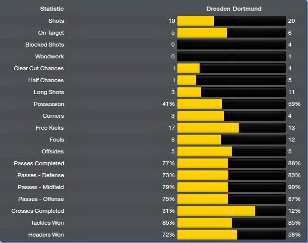 Match stats vs Dortmund