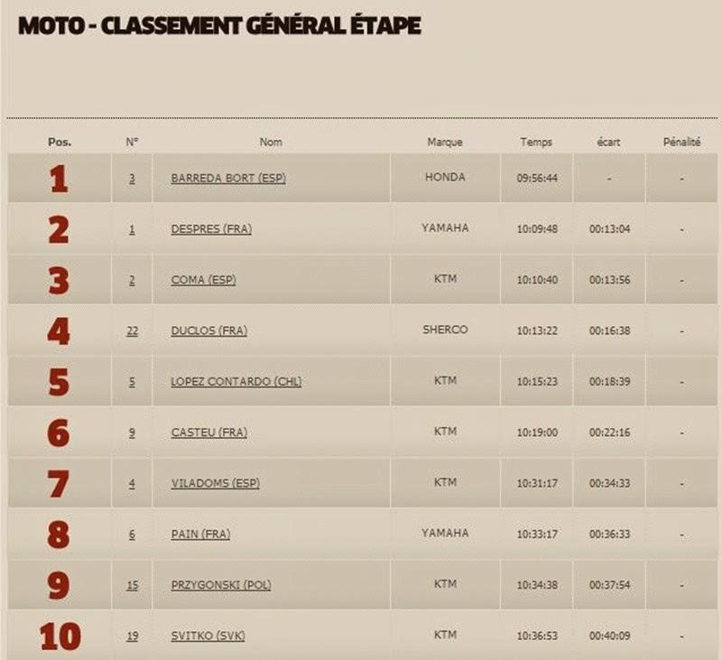 Moto Classement Général 3