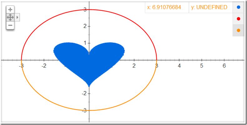 Gráfico do amor