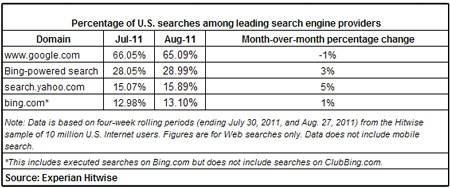 Hitwise August 2011 search market share
