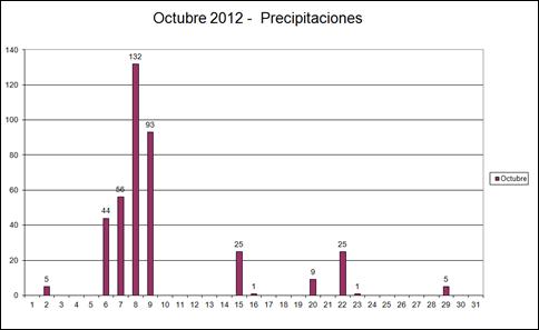 Precipitaciones (Octubre 2012)