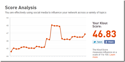 Klout Score Analysis
