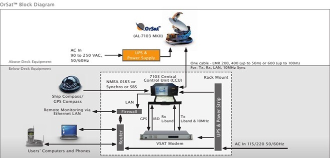Orbit-Orsat-Al-7103-Mk-II-Block-Diagram