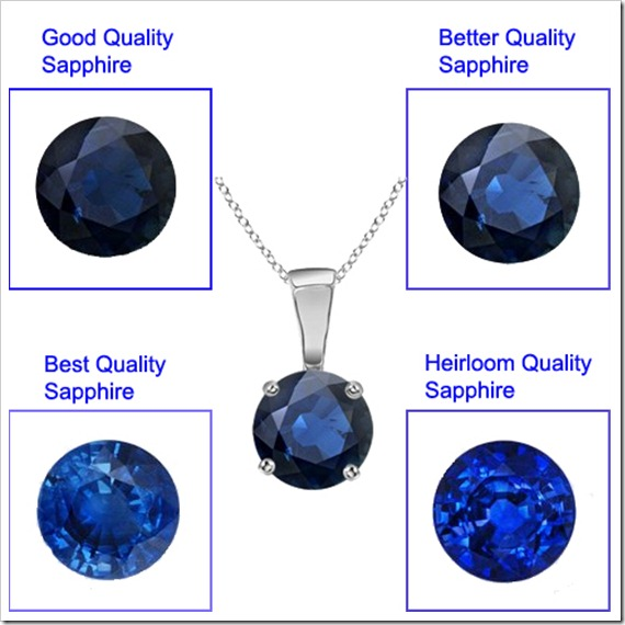 Check the quality of sapphires