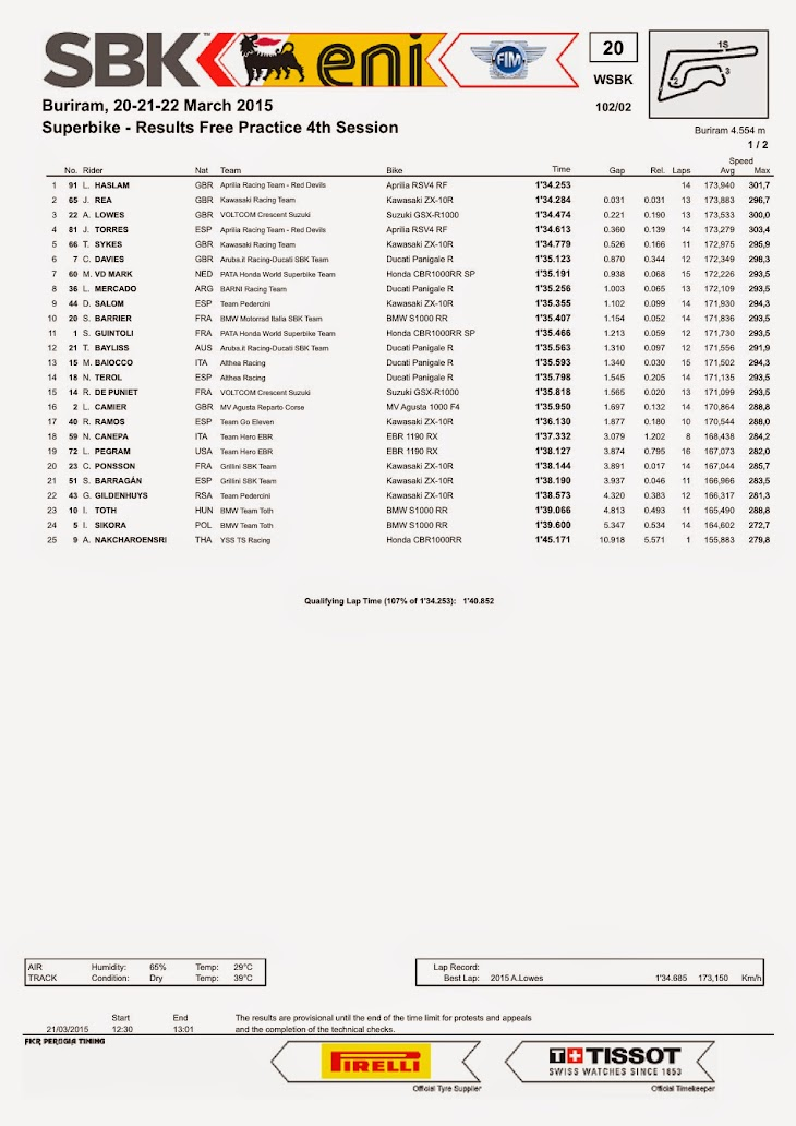 sbk-2015-thai-results-fp4.jpg