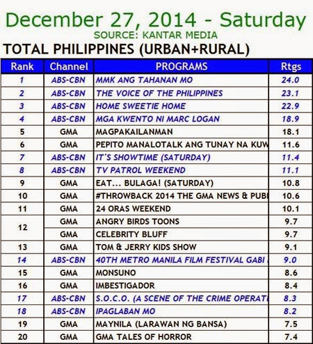 Kantar Media National TV Ratings - Dec. 27, 2014 (Saturday)