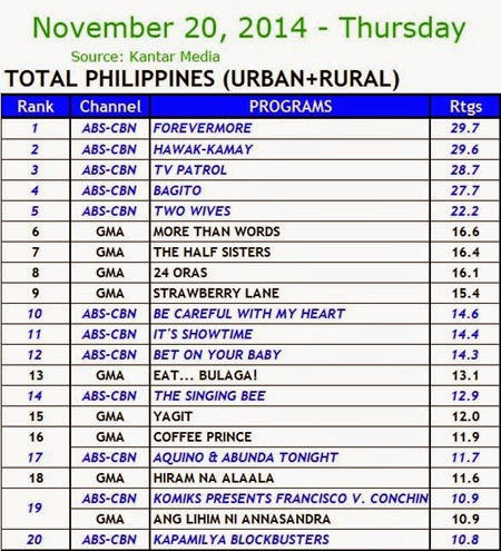 Kantar Media National TV Ratings - Nov 20, 2014 (Thursday)