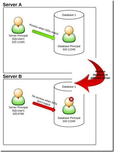 User already exists in current database. SQL Server Error 15023 sql backup and restore database restore sql database from backup