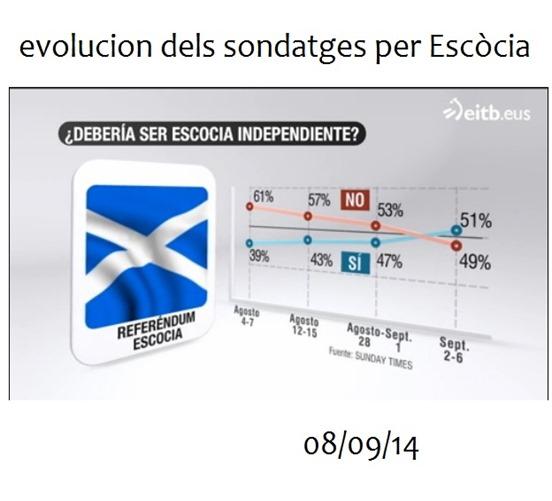 Yes Scotland evolucion dels sondatges