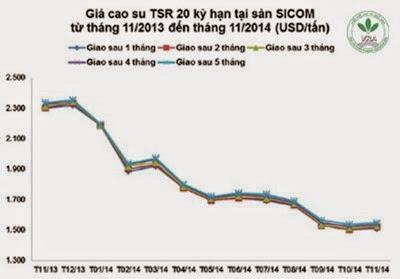 Giá cao su thiên nhiên trong tuần từ ngày 03/11 đến 07/11/2014