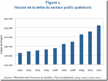 Hausse de la dette publique