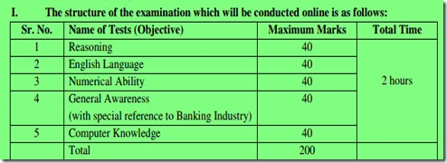 IBPS clerk exam syllabus