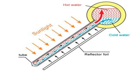 home made solar water heater - solar city