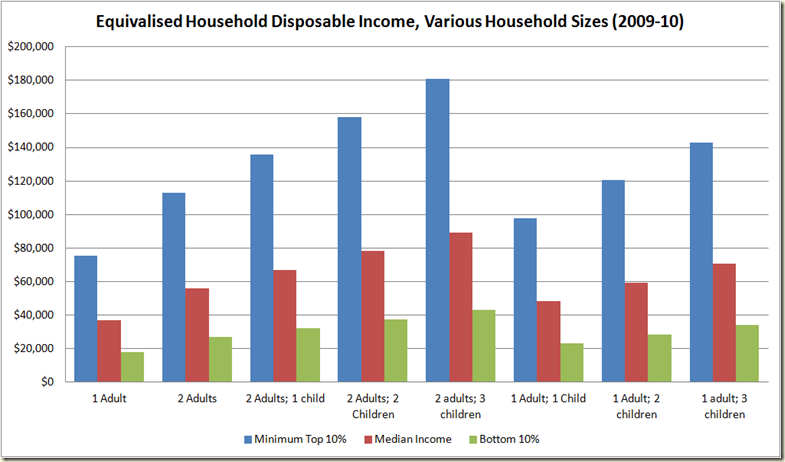 Equivalised Disposable Yearly Household Income for various household sizes