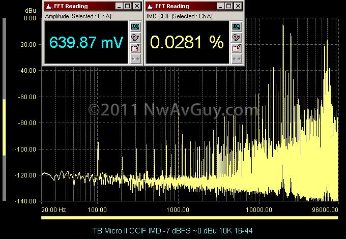 TB Micro II CCIF IMD -7 dBFS ~0 dBu 10K 16-44