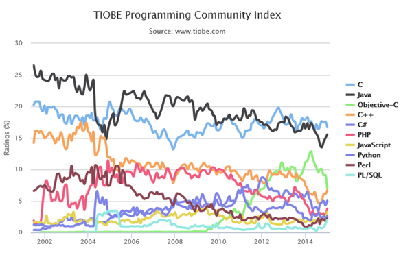 tiobe programming index