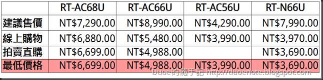 ASUS RT-AC 路由器價格比較表