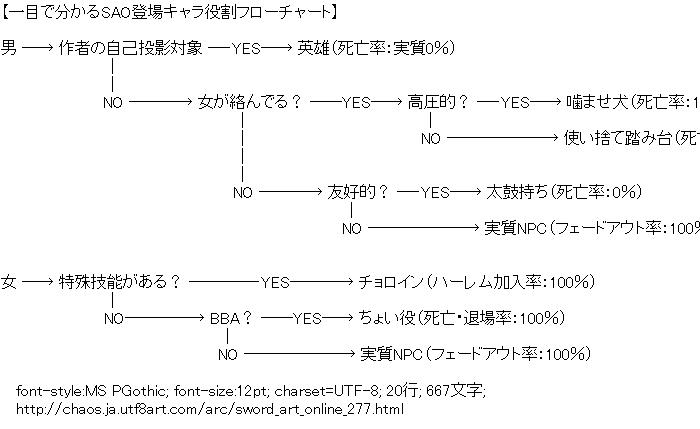 ソードアート・オンライン,関連図