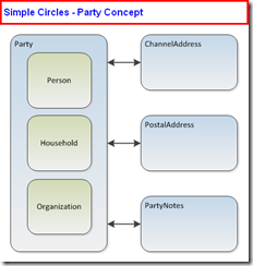 Simple Circles - Party Concept