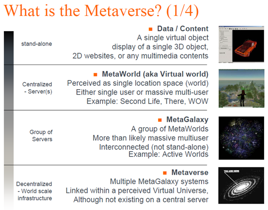 Metaverse Definition - INRIA Solipsis