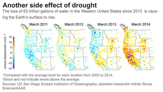 Vertical displacement in the western United States, 2011-2014. The western U.S. has been experiencing severe drought since 2013. The solid earth response to the accompanying loss of surface and near-surface water mass should be a broad region of uplift. The median uplift is 4 mm, with values up to 15 mm in California's mountains. The associated pattern of mass loss, which ranges up to 50 cm of water equivalent, is consistent with observed decreases in precipitation and streamflow. We estimate the total deficit to be about 240 Gt, equivalent to a 10 cm layer of water over the entire region. Graphic: Borsa, et al., 2014