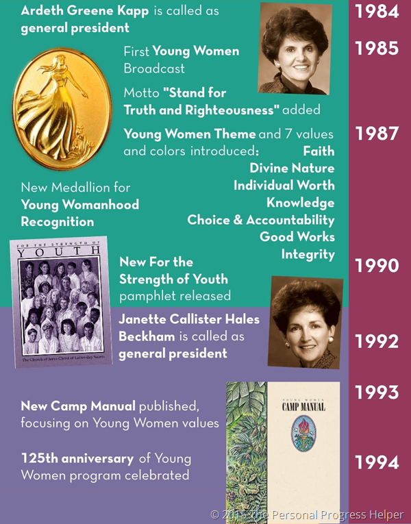 History of the Young Women's Organization Timeline Infographic: 1984-1994