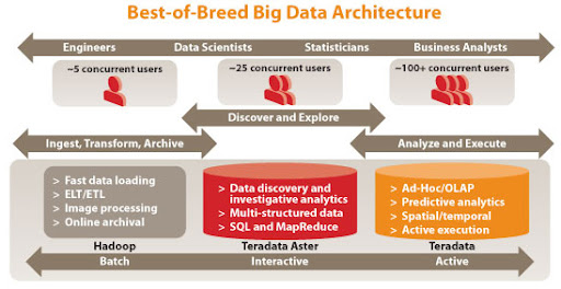 Teradata Hortonworks Hadoop Aster Architecture