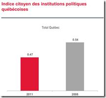Indice citoyen des institutions politiques