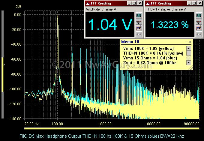 FiiO D5 Max Headphone Output THD N 100 hz 100K & 15 Ohms (blue) BW=22 Khz