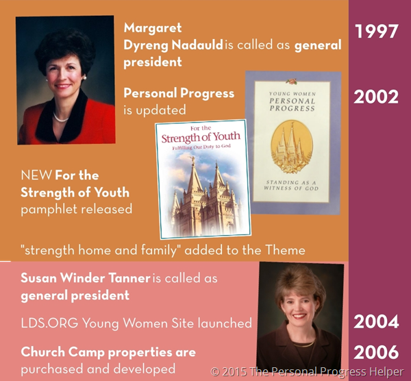 History of the Young Women's Organization Timeline Infographic: 1997-2006