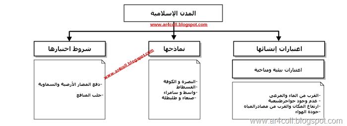 مواقع المدن المدن الإسلامية