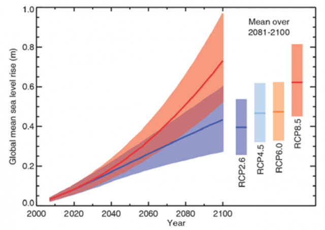 Rise of the global sea level until the year 2100, depending on the emissions scenario. This is perhaps the biggest change over the 4th IPCC report: a much more rapid sea-level rise is now projected (28-98 cm by 2100). This is more than 50% higher than the old projections (18-59 cm) when comparing the same emission scenarios and time periods. Graphic: IPCC Working Group I