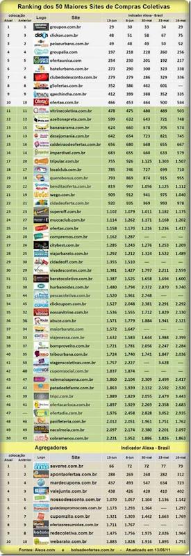 Ranking dos sites de Compras Coletivas no Brasil