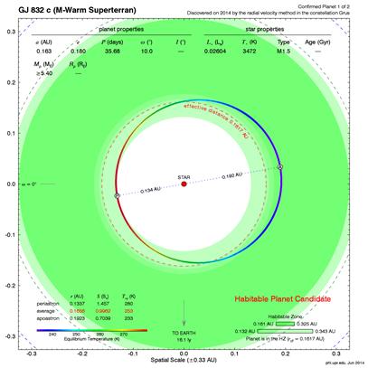 análise orbital de Gliese 832c