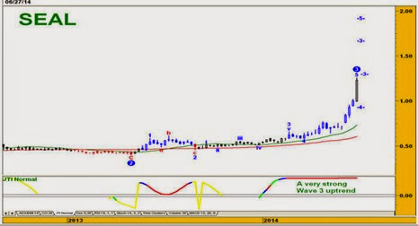 seal_chart_analysis