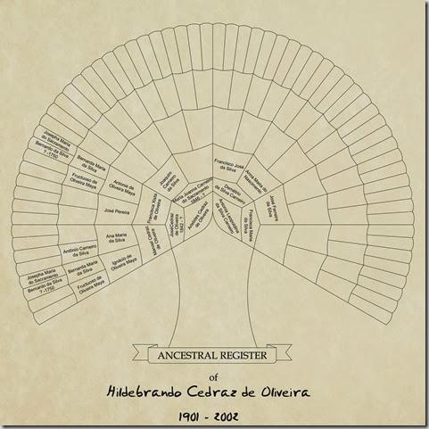 Chart Hildebrando