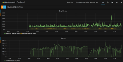 Screenshot of Grafana