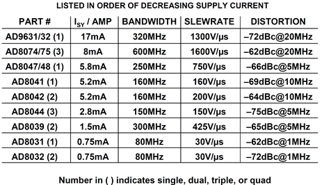 High speed VFB op amps