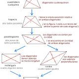 CUADRILATEROS Y SU CLASIFICACION MATERIAL DIDACTICO.JPG