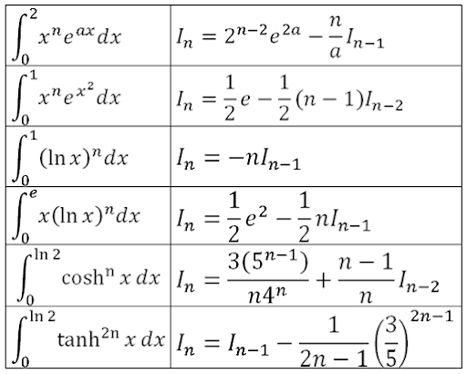 STPM Further Mathematics T: 6.5 – Reduction Formulae