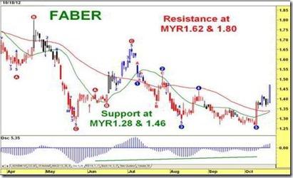 faber analysis