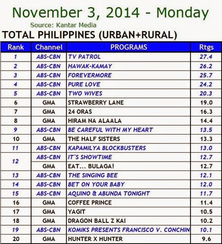 Kantar Media National TV Ratings - Nov. 3, 2014 (Monday)