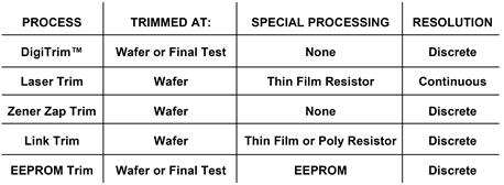 Summary of ADI trim processes