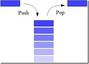 Stack data structure animation