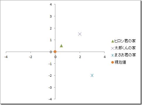 excel_graph_circle_min_max_graph_notcircle