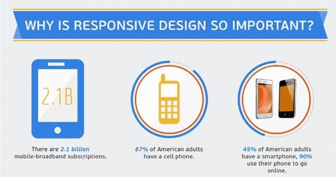 La anatomía de un sitio web Responsive Design exitoso