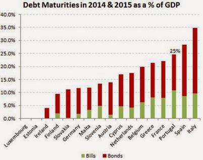 Debt Maturities 2014-15