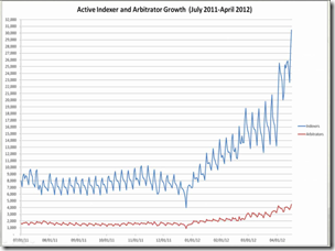 FamilySearch Active Indexers and Arbitrator Growth