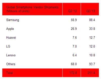 smartphones sales q3 2013